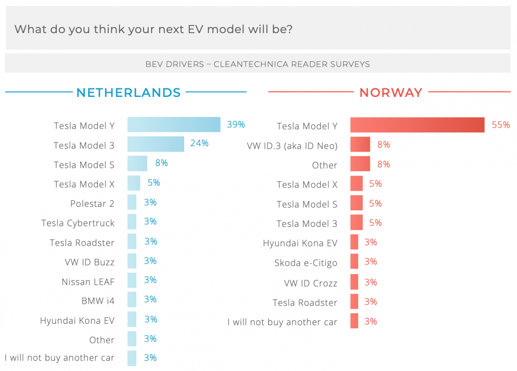 Tesla Model Y = Most Likely Next EV Of EV Owners In Netherlands & Norway — CleanTechnica Report